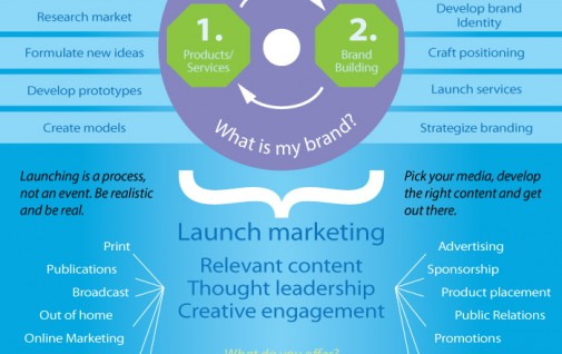 Startup marketing infographic