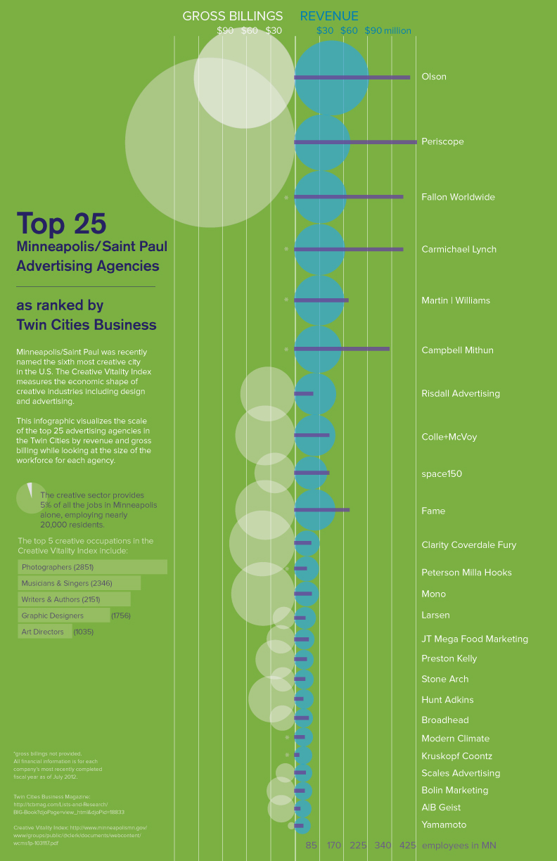 Top 25 Minneapolis advertising agencies