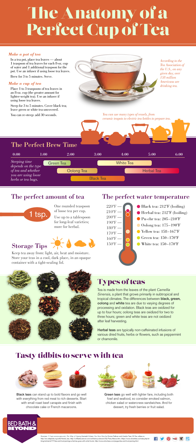 Anatomy of a perfect cup of tea infographic