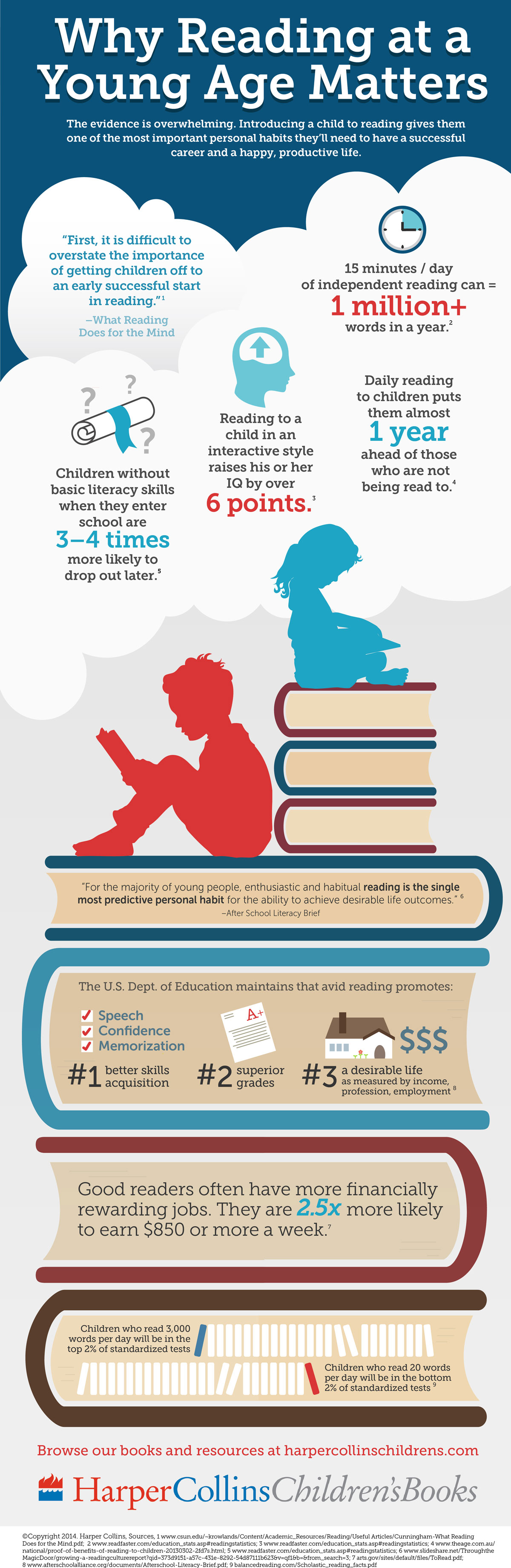 why reading matters infographic