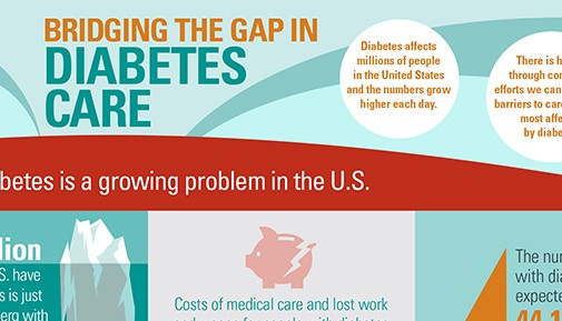 Diabetes Gap infographic