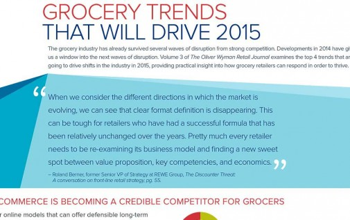 Grocery Trends that will drive 2015