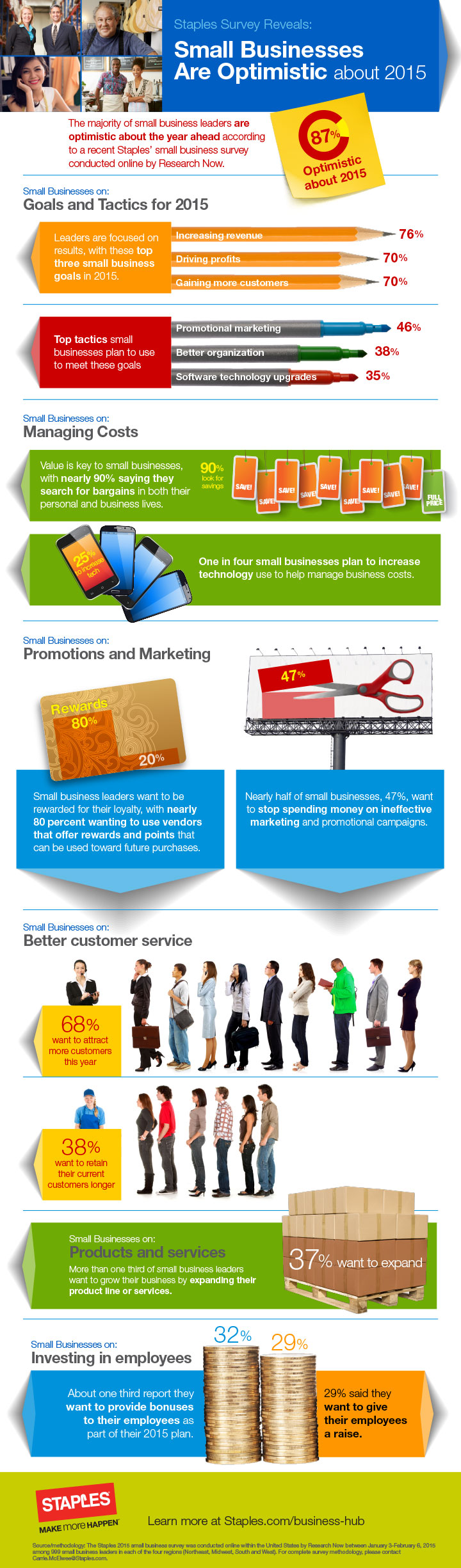 Staples Small Business Infographic