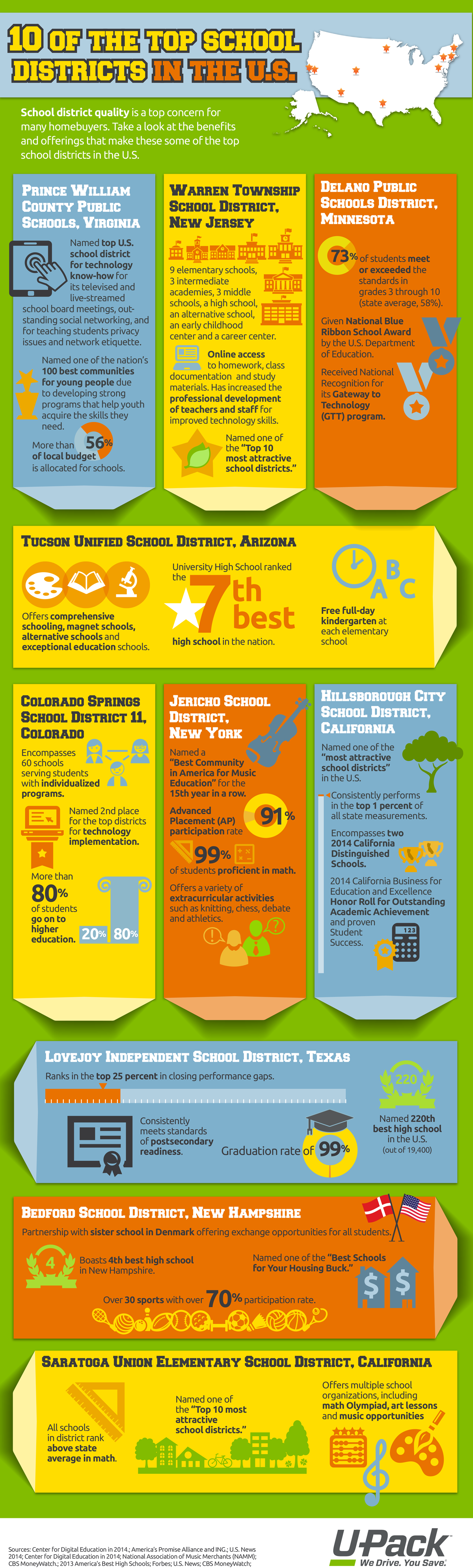 Ten of the Top School Districts Infographic