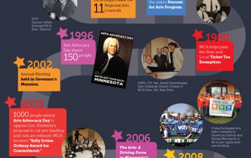 MCA Forty Years of Arts Advocacy Infographic