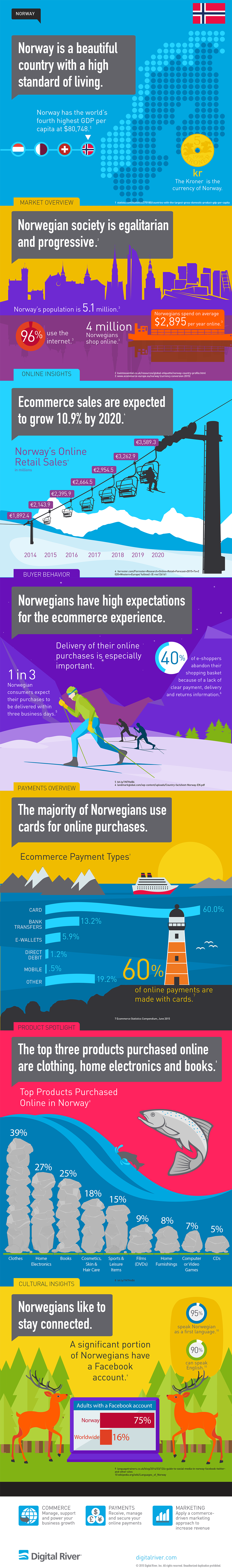 Norway_Infographic_Digital_River