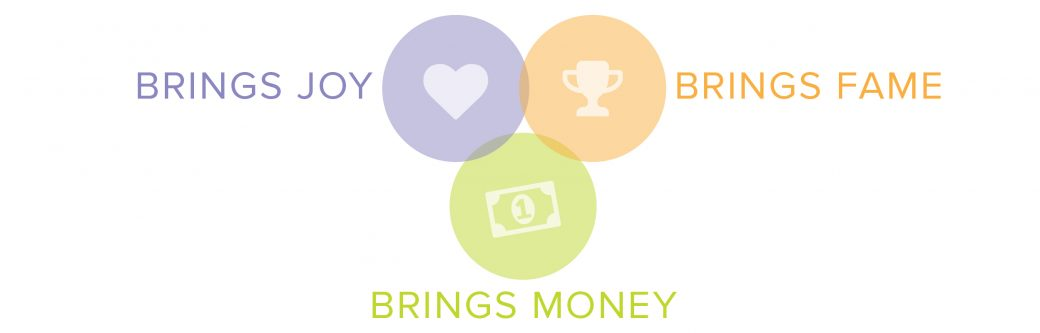 Infographic, Venn diagram joy, fame, money from Smart Hive