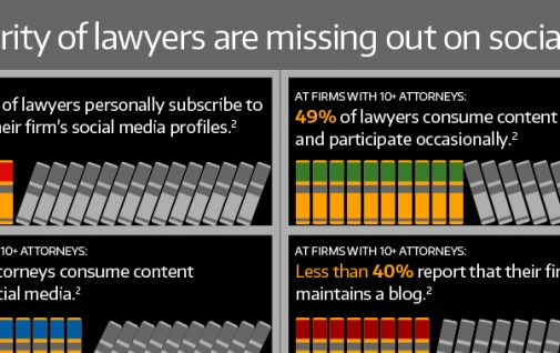 Lawyers need social media infographic for Thompson Reuters