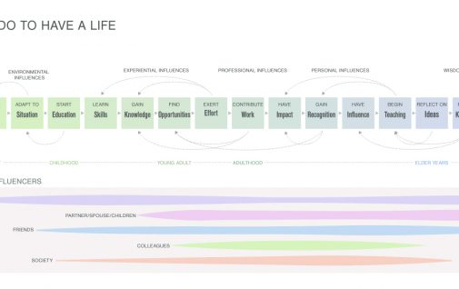 Smart Hive Lifeline Diagram