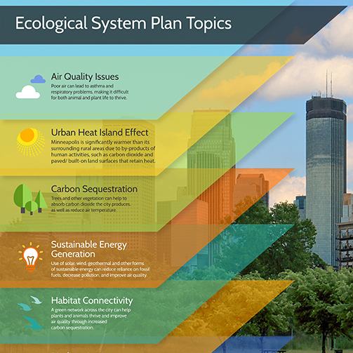 Ecological System Plan Topics Visualization