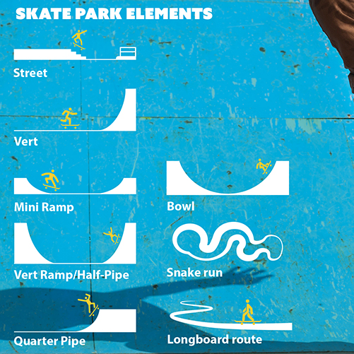 Minneapolis Park and Recreation Board Skate Park Activity Plan