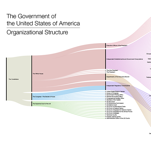 US Government Organizational Chart