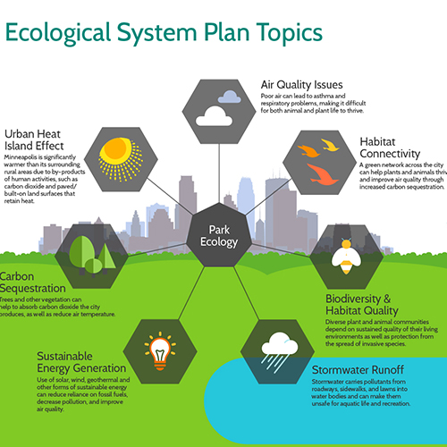 Minneapolis Parks Ecological System Plan Topics Infographic